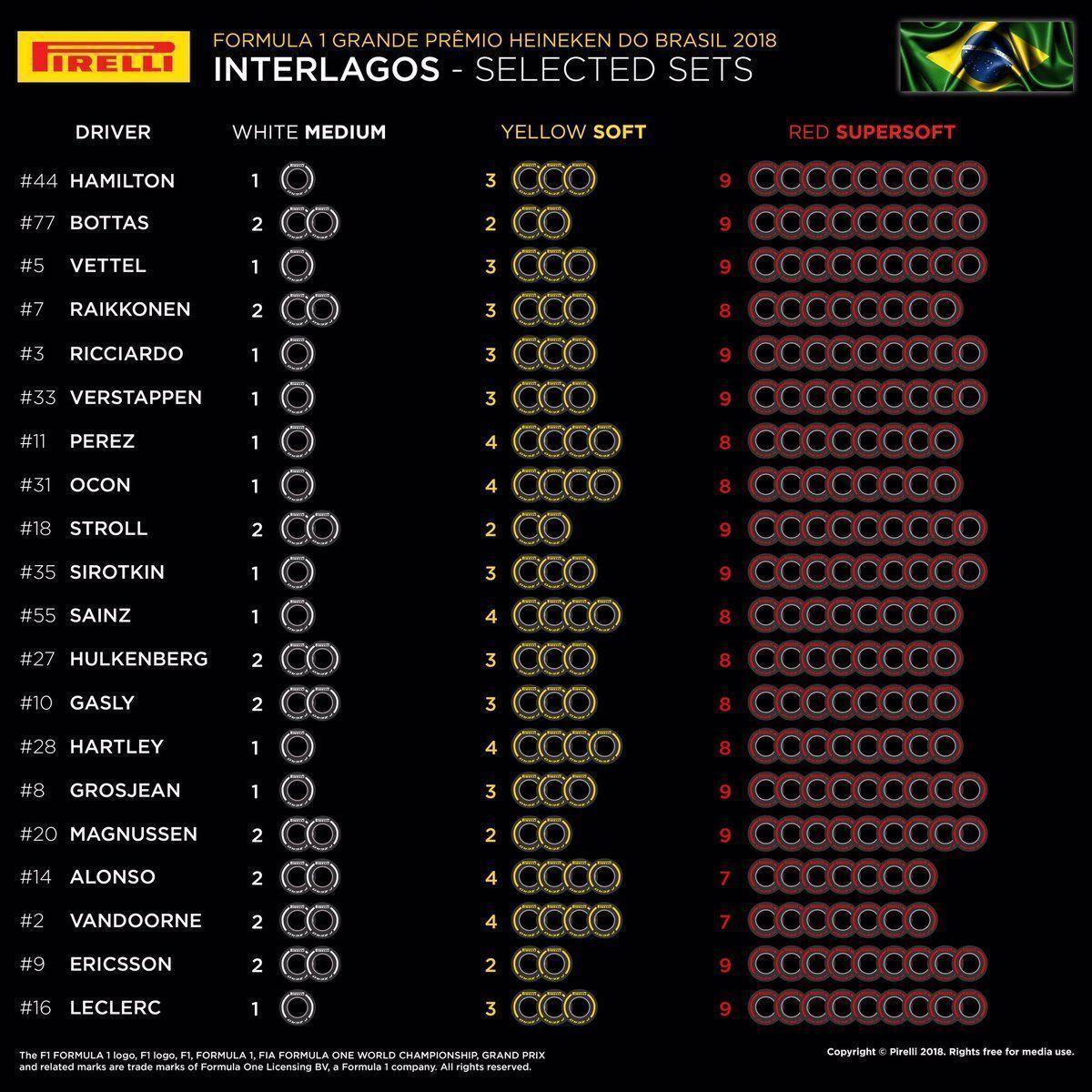 Brazil GP tyres