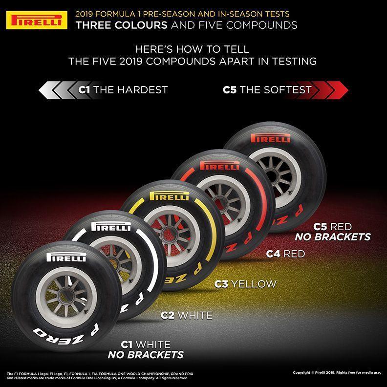 Pirelli, 2019, F1