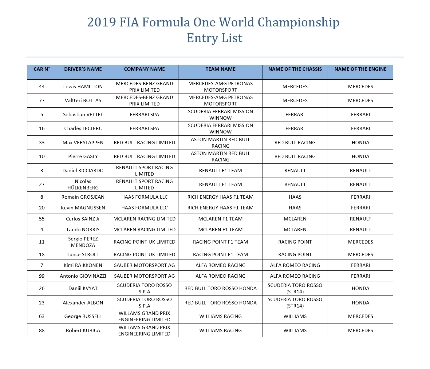 Revised FIA F1 2019 entry list