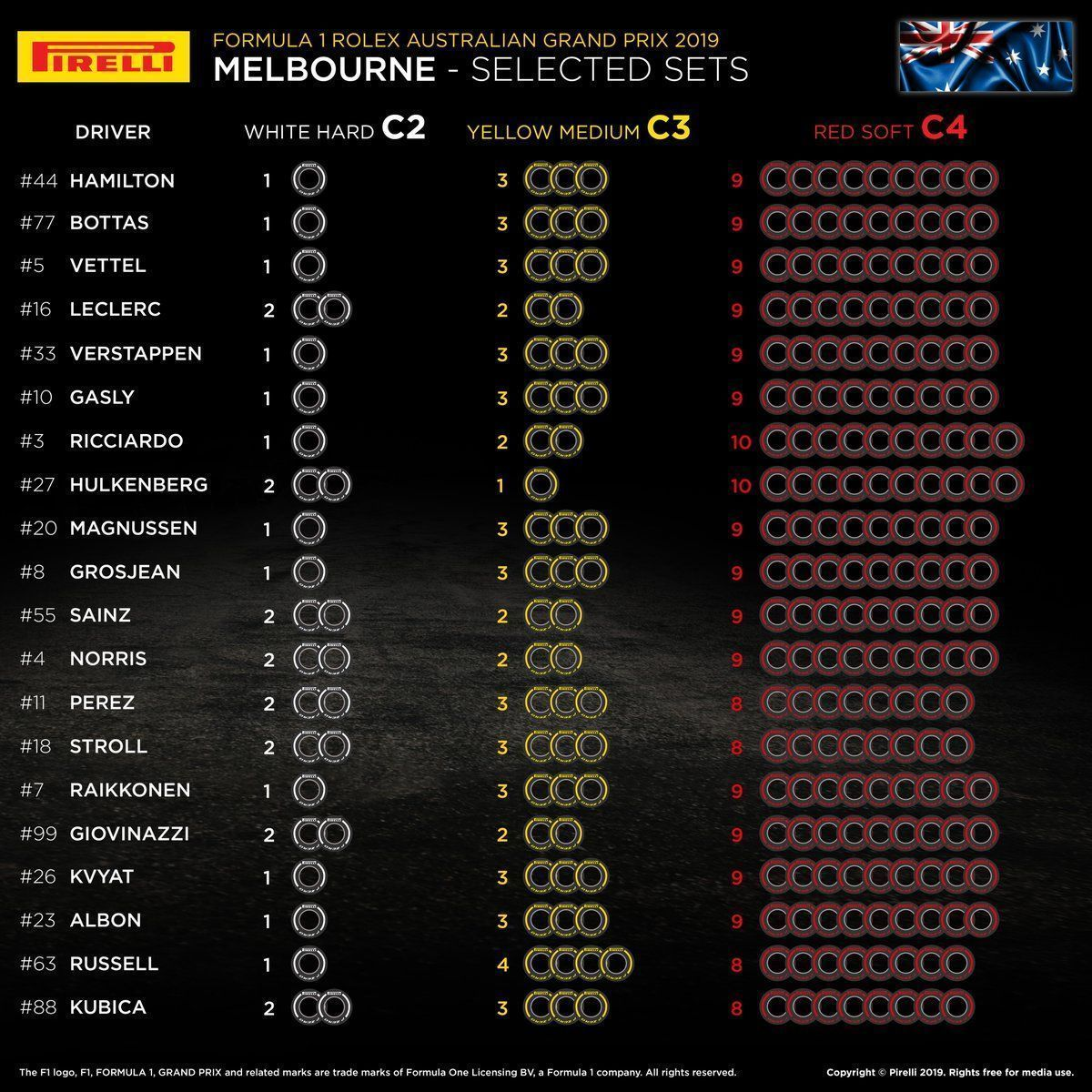 Australian GP Pirelli F1 2019 tyre selection