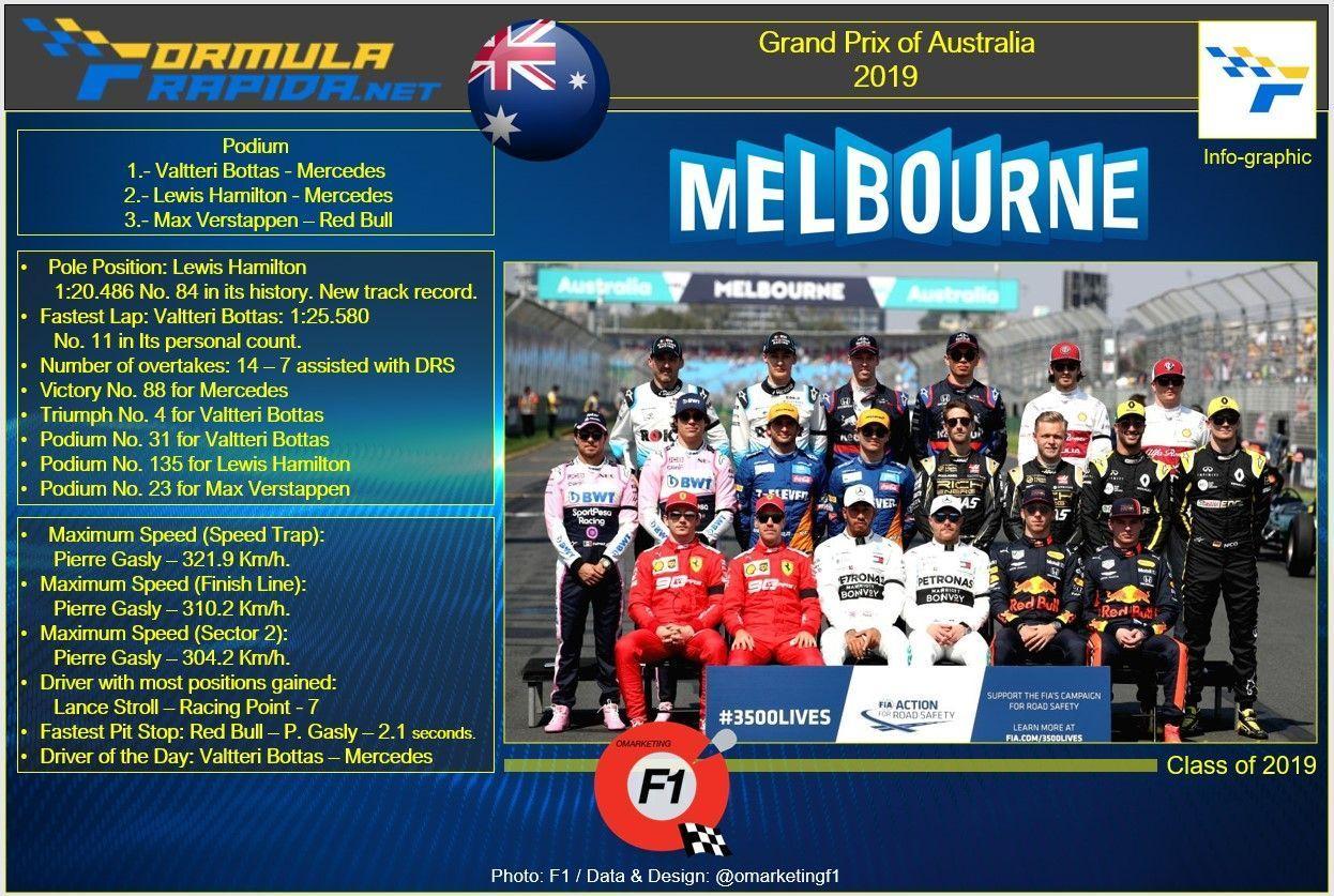 2019 F1 Australian GP Infographic