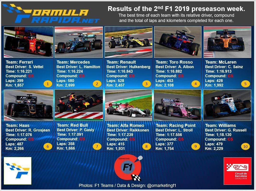 Barcelona F1 2019 Test Look Back At Best Times Lap Count More