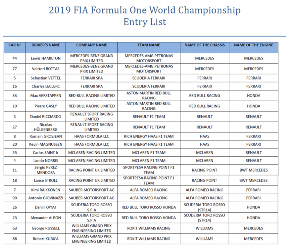 FIA F1 2019 entry list with Ferrari change