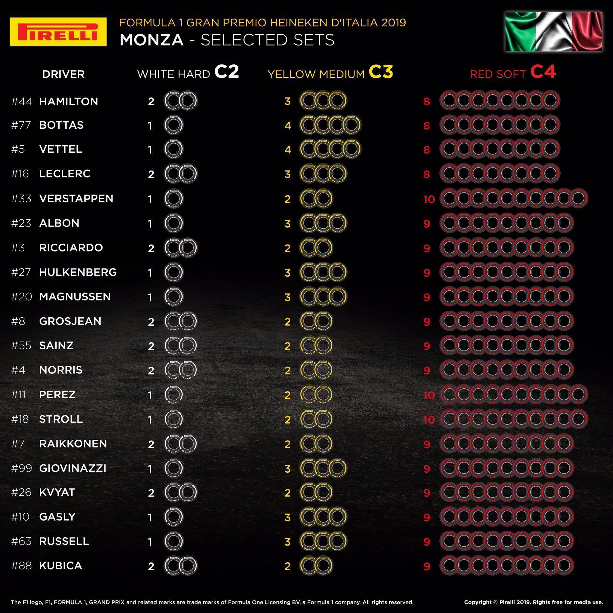 Italian GP, F1, Pirelli