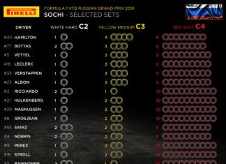 Russian GP, F1, Pirelli Motorsport