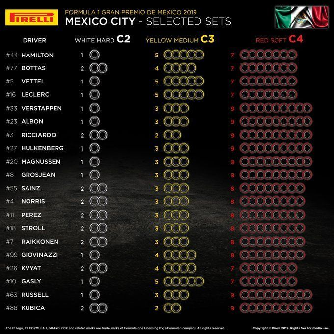 Mexican GP, F1
