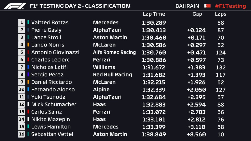 F1 Testing.