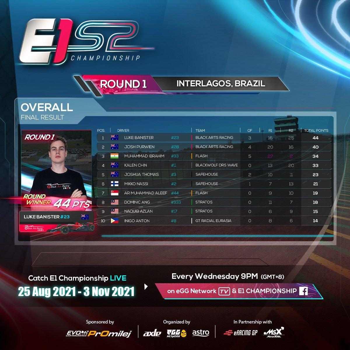 E1 Championship